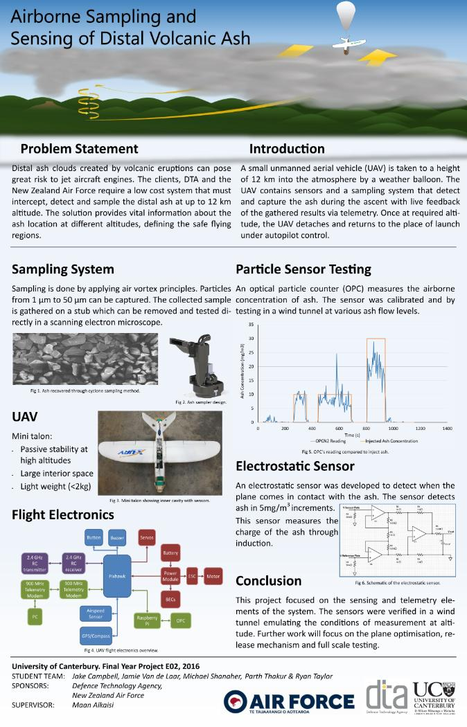 Airborne Sampling and Sensing of Distal Volcanic Ash